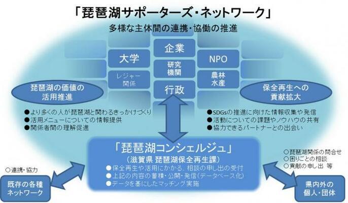 琵琶湖でつながる「琵琶湖サポーターズ・ネットワーク」