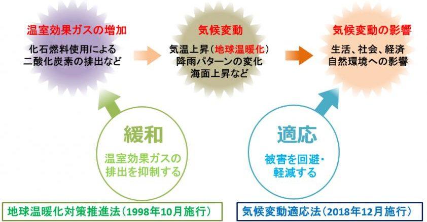 滋賀県の「気候変動」に対する適応策とは?一般からも温暖化に関する情報を募集しているそうです