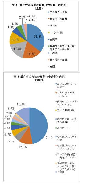 琵琶湖の漂着物はどんなもの?2015年に実態調査が行われていました。